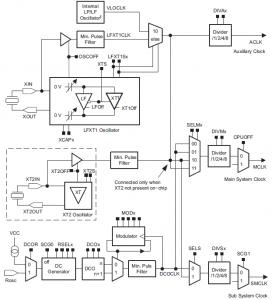 MSP430 Clock System